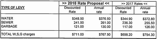 2018 Utility Rates